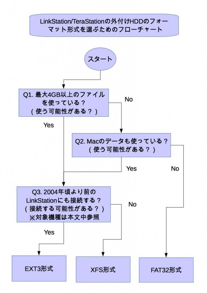 LinkStation外付けHDDのフォーマット選択のためのフローチャート