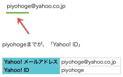 YahooSecretId02