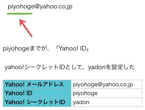 YahooSecretId03